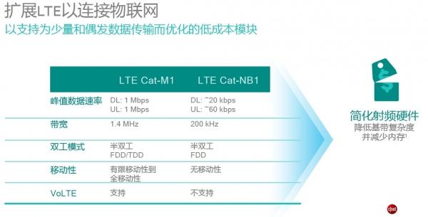 物联网技术趋势详解:多模LTE或将是一条康庄大道