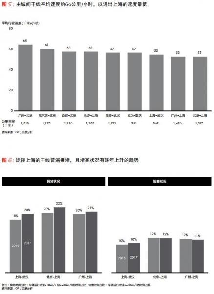 全中国北京最堵?《中国公路货运市场研究》说不对,货车司机途径上海最扎心 (附报告下载)