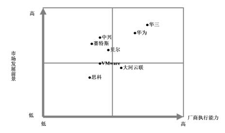 中国用户期待SDN弥合新痛点