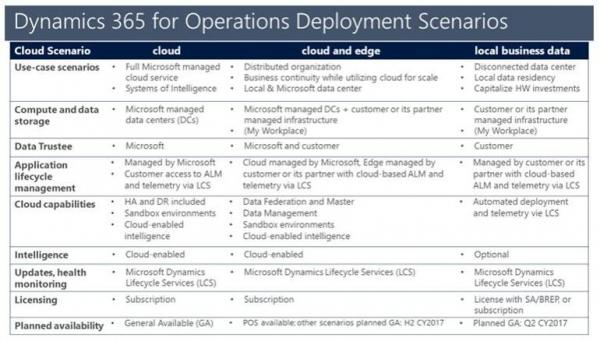 微软计划于4月发布内部Dynamics 365 for Operations预览版