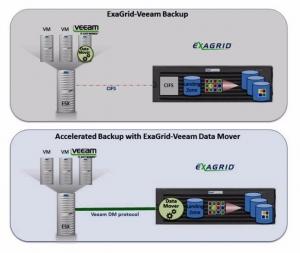 ExaGrid推新版本:数据恢复优势更强