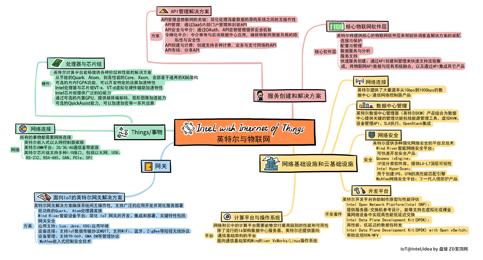 科技行者 思维导图:英特尔技术如何支撑物联网