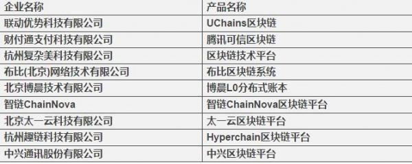 2017可信区块链峰会在京举办 可信区块链标准和测评结果公布