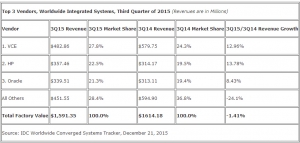IDC:2015年第三季度全球融合系统收入同比增长6.2%,规模超过25亿美元