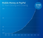 PayPal全球产品工程高级副总裁Bill Ready:庆祝移动创新10周年