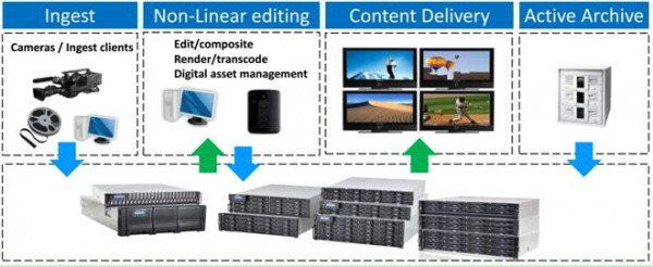 Infortrend存储达到Autodesk Flame 2018标准 带来高端媒体解决方案