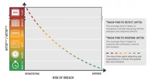 RSA2017前的思考:威胁检测与响应的痛点