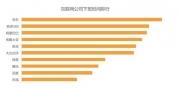 谁是2016年加班最猛的互联网公司?滴滴大数据:京东