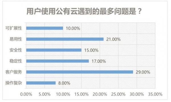 2017公有云实施调研报告