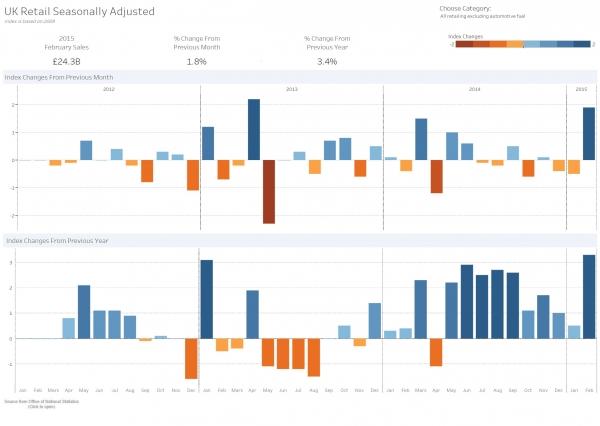 数据分析 – 让零售业再现生机