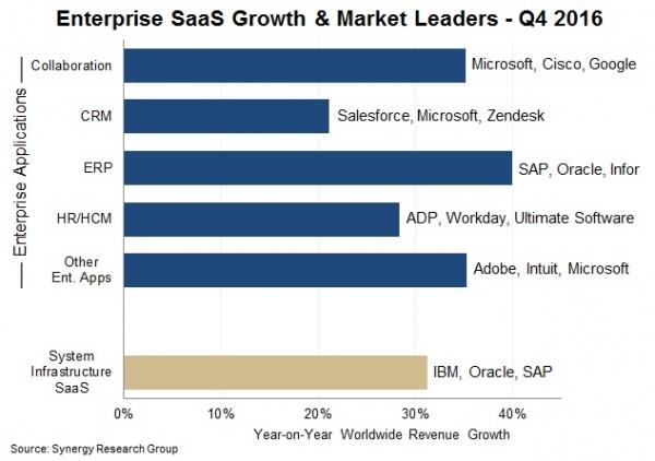 报告:微软仍然是SaaS市场的领跑者