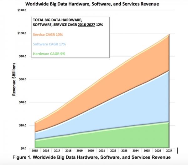 解读Wikibon 2017年大数据分析预测报告