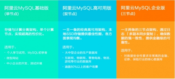 阿里云MySQL企业版公测 实现金融级可靠性