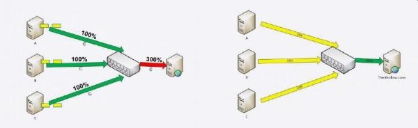 京东如何处理数据中心网络对于应用性能的影响