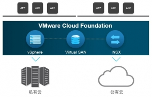 2016年度ZD至顶网凌云奖:VMware Cloud Foundation