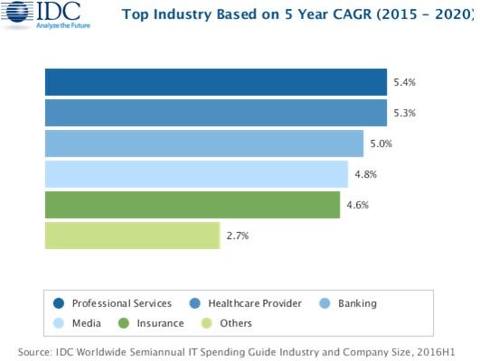 IDC:2020年全球IT开支增长3% 金融服务和制造业领跑