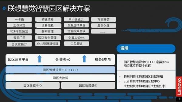 与徐州泉山区政府成功签约  联想:向 智慧园区3.0模式演进