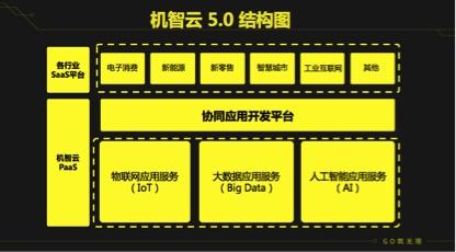 机智云发布机智云5.0 实现物联网应用协同开发