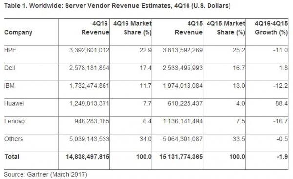 Gartner:2016年第四季度全球服务器收入下滑1.9% 出货量增加0.6%