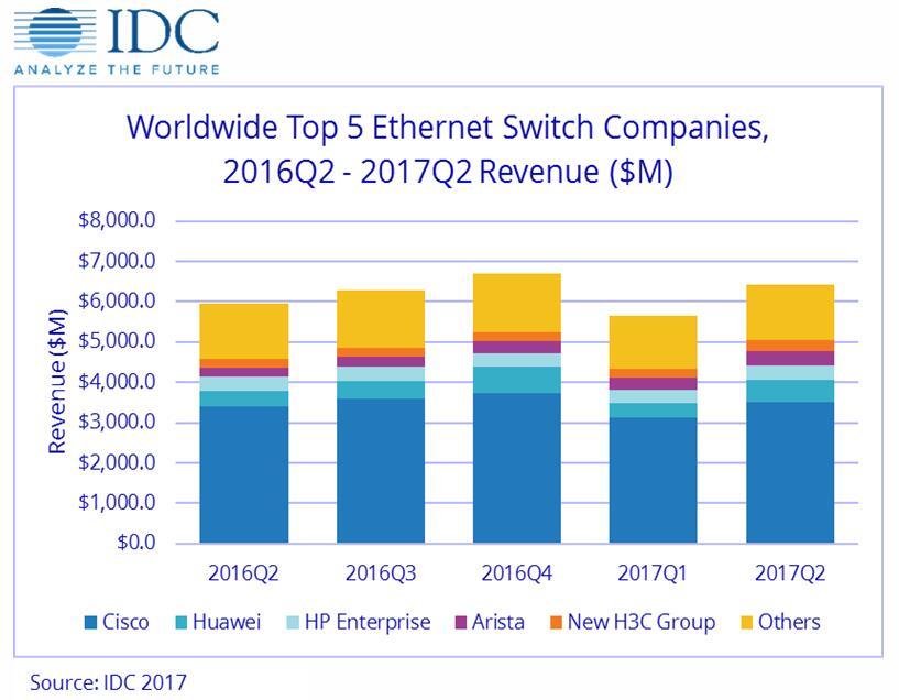 Idc:第二季度全球以太网交换机和路由器市场稳步增长 新闻 网络频道 至顶网