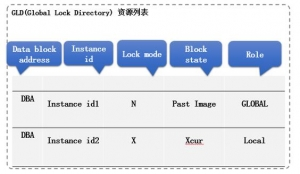 详解K-DB RAC集群下的锁机制管理(三) ――K-DB锁包含的信息以及运行机制