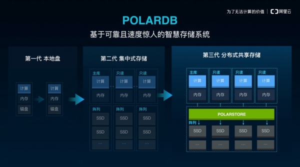 阿里云发布自研商用关系型数据库POLARDB