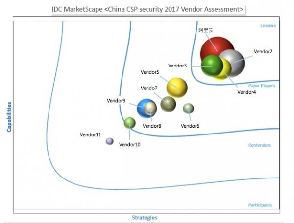 IDC云安全评估: 阿里云为最重视安全建设的云服务提供商