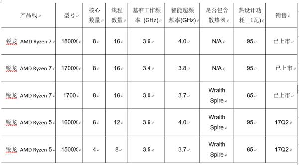锐龙 AMD Ryzen 7 台式处理器全球上市