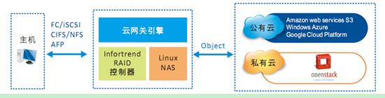 Infortrend助力政府部门信息化建设--蓬安县门户网站硬件设备升级改造