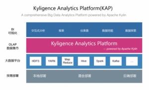 释放大数据生产力 Kyligence发布最新版旗舰产品KAP2.4