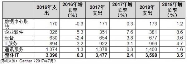 Gartner预测2017年全球IT支出将增长2.4%
