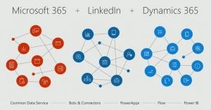 微软LinkedIn和Dynamics集成列表的下一步是什么
