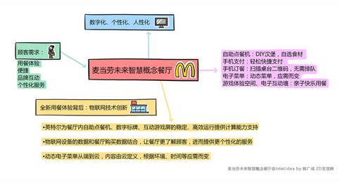 科技行者 思维导图:麦当劳未来智慧概念餐厅