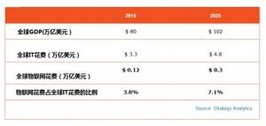 Strategy Analytics:2025年全球市场规模将不到0.5万亿美元