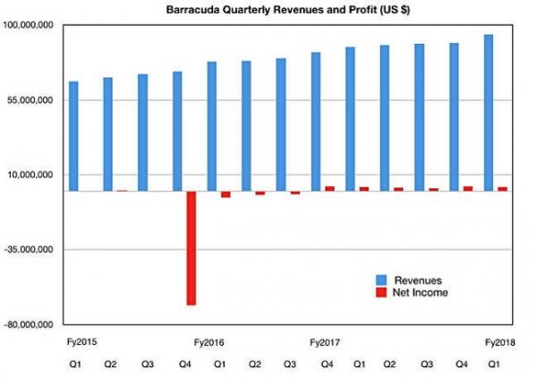 梭子鱼一季度财报 收入与订阅稳定增长