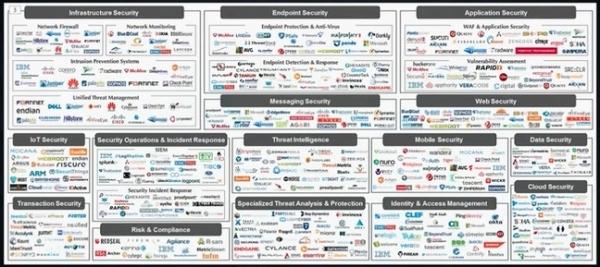 VMware公司预计安全行业将出现合并浪潮,并据此安排市场发展计划