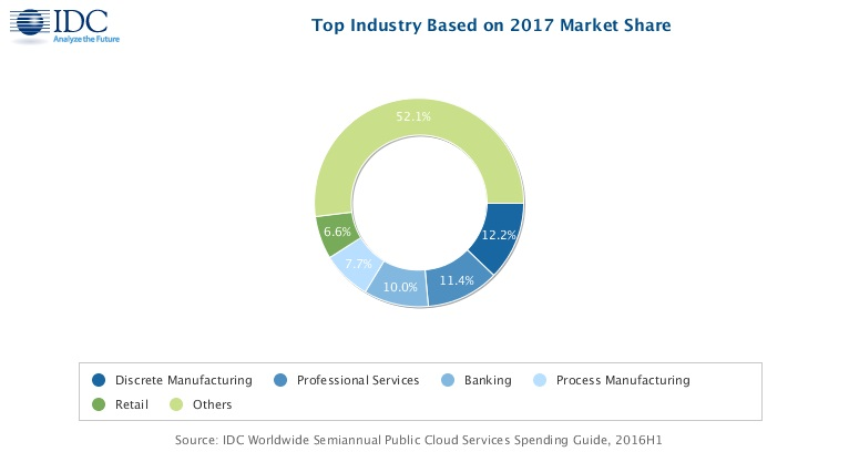 IDC:2017年全球公有云服务开支将达1225亿美元
