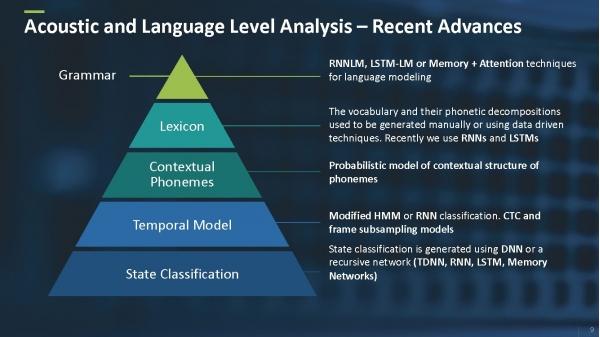 语音识别的前世今生 | 深度学习彻底改变对话式人工智能