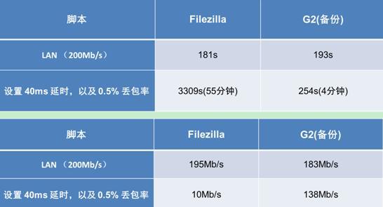 布局WAN加速,浪潮智能存储G2将远程备份提速10倍