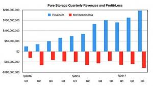 后IPO时代Pure Storage表现突出 NVMe或成为新型闪存