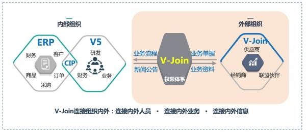 打通产业链,致远互联V-Join开启泛组织协作新方式