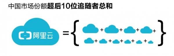 阿里云公布最新财报 阿里云总裁:投资新技术+全球化