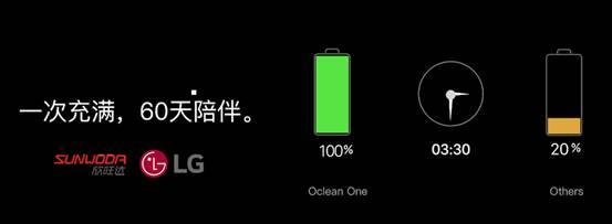 Oclean发布首款智能声波电动牙刷 用科技改善口腔健康