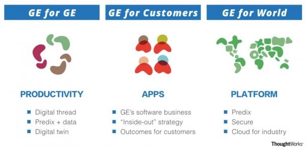 GE:从全球工业巨人到顶级软件公司——解读数字工业时代GE的数字化转型实践