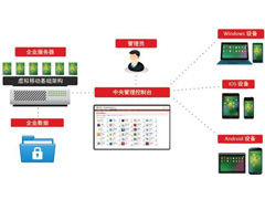 趋势科技Safe Mobile Workforce(SMW)