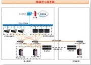浪潮先进存储方案加速武汉大学数据中心转型