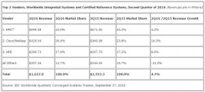 IDC:第二季度全球融合系统收入突破29亿美元