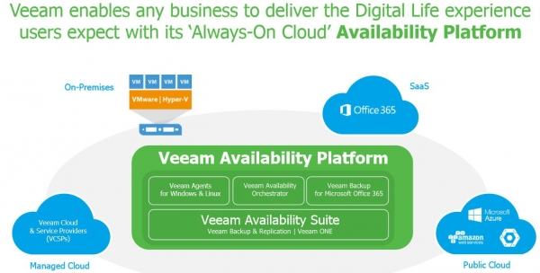 Veeam On 2017:平台、云、生态下的Availability