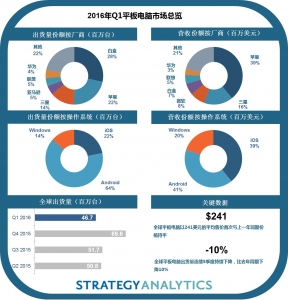 Strategy Analytics: 苹果、三星和微软主导平板电脑市场收益