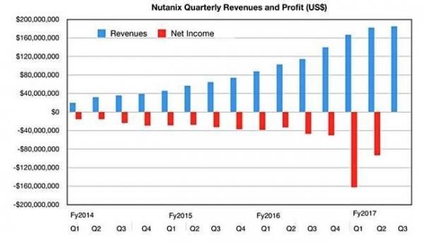 Nutanix该季度业绩出色 预期销售下滑冲击股价